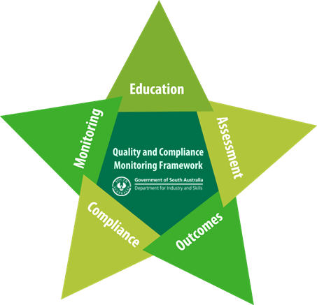 image of a 5 pointed star explaining quality assurance activities and principles